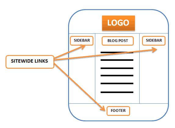 Sitewide là gì? Cách tạo Sidewide tự nhiên