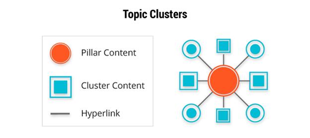 topic cluster là gì