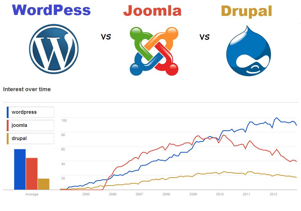 Joomla hay WordPress