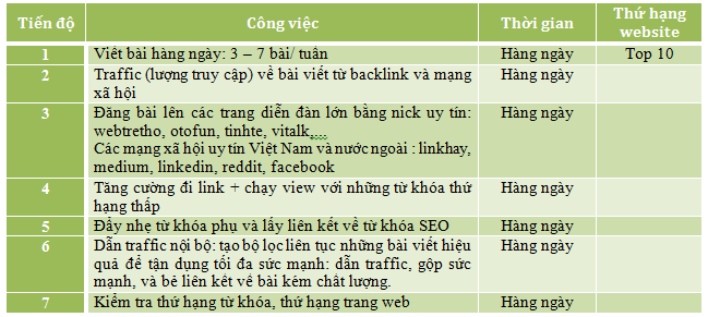 bảng kế hoạch seo