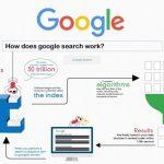 Google hoạt động như thế nào?