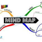 phần mềm mindmap